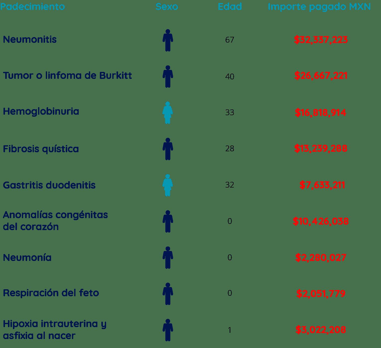 Enroque Seguros - Ejemplos de aseguramiento
